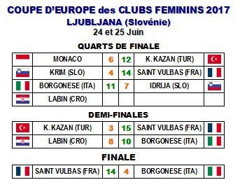 Coupe d 39 europe des clubs f minin f d ration internationale de boules - Coupe d europe basket feminin ...